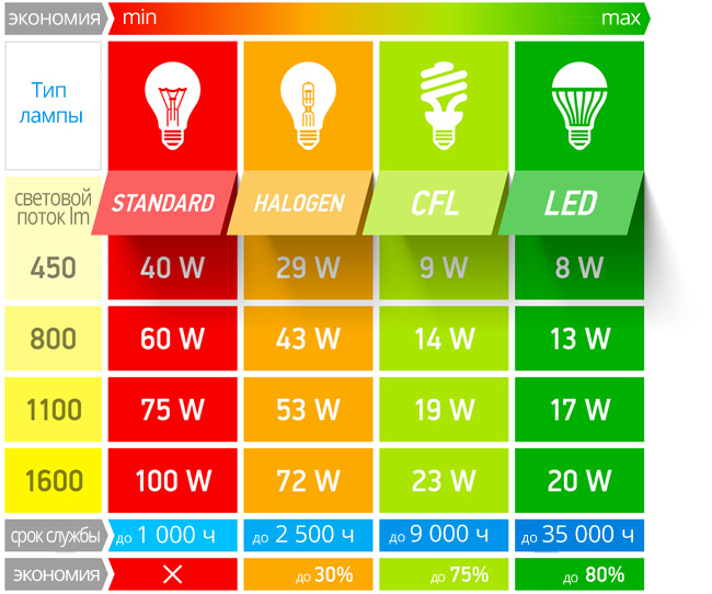 marketing plan for led lights The woodpunk led desk lamp is the result of being inspired  1 led light bulb if you plan the layout of the patterns just right.
